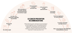 Infographic showing the cancer prevention recommendations of the World Cancer Research Fund/American Institute for Cancer Research