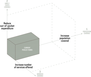 Image of universal health coverage schema with coverage of services, population, and direct costs